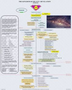 THE KINGDOM OF HEAVEN REVELATION - Orvonton [Urantia] by NRF, http://www.amazon.com/dp/B0011Z5LWA/ref=cm_sw_r_pi_dp_fa58qb0A76FA8