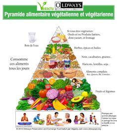 Pyramide alimentaire végétalienne et végétarienne   Vegactu