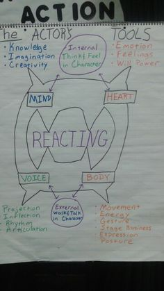 Theatre Anchor Charts! Acting is reacting