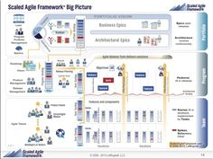 SAFe Big Picture - scaled agile framework - seems more complex & prescriptive than DAD ( Disciplined Agile Delivery) It Service Management, Program Management, Change Management, Capability Maturity Model Integration, Lean Enterprise, Agile Software Development, Product Development, Enterprise Architecture, System Architecture