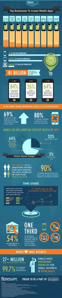 Bizness Apps created the infographic below to outline the top industries to create mobile apps for businesses. We also included some powerful statistics to show the increase in mobile app adoption for small businesses. Digital Marketing Strategy, Strategic Marketing Plan, Social Media Marketing, Inbound Marketing, Content Marketing, Mobile Marketing, Online Marketing, Small Business Opportunities, Best Mobile Apps