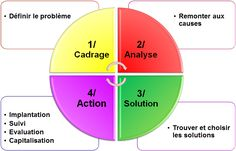 Processus de résolution de problèmes Change Management, Project Management, Time Management, Coaching Questions, New Job, Gdp, Leadership, Communication, Site Web