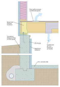 """If designed properly, an unvented crawlspace in a house in the eastern United States is drier than a vented crawlspace. It also protects pipes better from freeze/thaw cycles and requires less insulation. In this """"Energy-Smart Details"""" article, senior editor Martin Holladay explains how to create an unvented crawlspace, and he demonstrates two options for conditioning the space."""