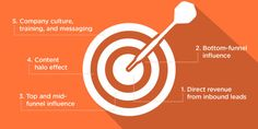 At Contently, we think of content's value as a series of concentric rings, and we track ROI from the inside out.