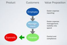 How to nail your product market fit and sales pitch with a value proposition diagram