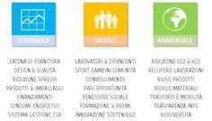 Economico Sociale Ambientale http://www.locom.it/servizi/csr-responsabilita-sociale
