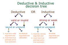 002 Inductive or Deductive Reasoning INDUCTIVE REASONING