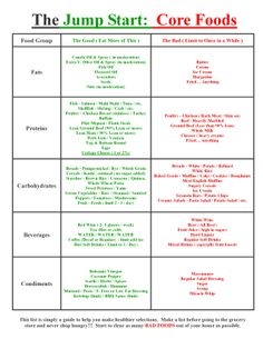 Advocare  Day Cleanse Food List