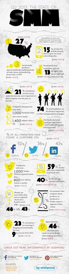 El estado del Social Media Marketing en 2013 #infografia #infographic #socialmedia #mobile #smartphone