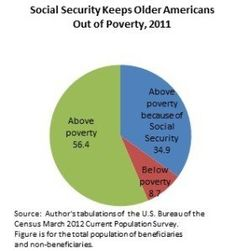 """"""" Still Lifting Many Older Americans Out of Poverty"""" (click through to read more) Public Policy Issues, Social Security, Word Art, Read More, Retirement, Articles, Author, American, Reading"""