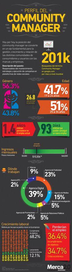 Perfil del Community Manager en América Latina por Merca2.0 #SMCMX