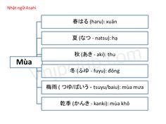 Từ vựng tiếng Nhật chủ đề thời tiết (天気) - Tự học tiếng Nhật online miễn phí