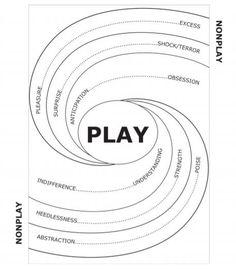 Play Therapy, Coping Skills, How To Relieve Stress, Meant To Be, Infographic, How To Become, Learning, Theory, Philosophy