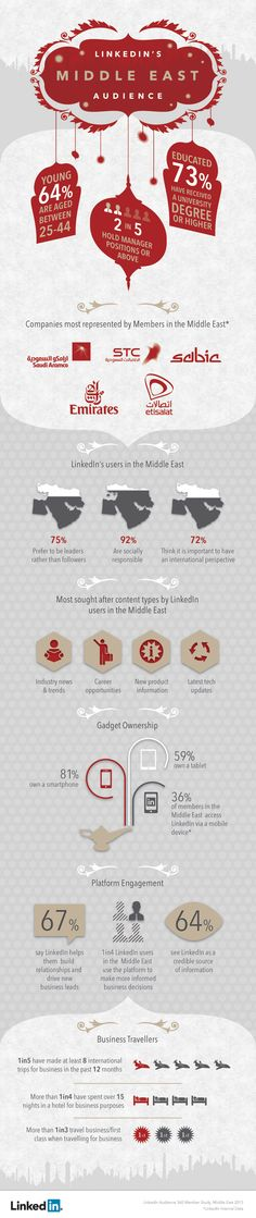 Meet LinkedIn's Middle East audience. http://www.serverpoint.com/