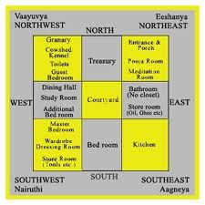 Vastu shastra house plan free vastu shastra design indian real estate vastu image Vastu home furniture jakarta