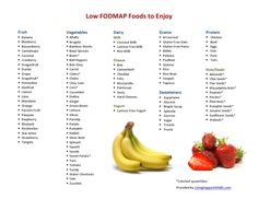 healthy food list: Foods to avoid IBS triggers (Low FODMAP diet). Dieta Fodmap, Ibs Fodmap, Fodmap Recipes, Diet Recipes, Diet Tips, Diet Ideas, Easy Recipes, Low Fodmap Food List, Low Fodmap Foods
