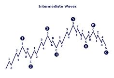 http://www.stock-charts-made-easy.com/images/Elliott_Intermediate_Wave.png