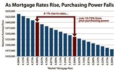 best mortgage rates in dc