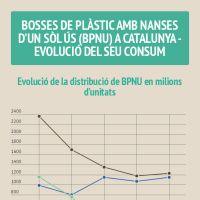 Infographic: BOSSES DE PLÀSTIC AMB NANSES D'UN SÒL ÚS (BPNU) A CATALUNYA - EVOLUCIÓ DEL SEU CONSUM