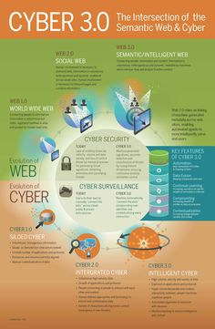 Cyber 3.0: The Intersection of the Semantic Web & Cyber Infographic
