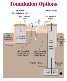 Shallow frost-protected foundation options