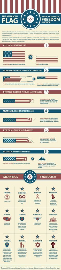 Folding the American Flag is an important part of many ceremonies. Learn how to fold it correctly and the symbolism and meaning of each fold.