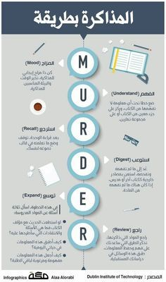 Vie Motivation, Study Motivation Quotes, Learning Websites, Learning Styles, Study Apps, Life Skills Activities, Study Techniques, English Language Learning, Life Rules