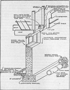 Image result for concrete footing detail drawing