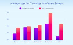 The Cost of Software Development in Europe: IT Services Market Research Market Research, Software Development, Europe, Success, Marketing