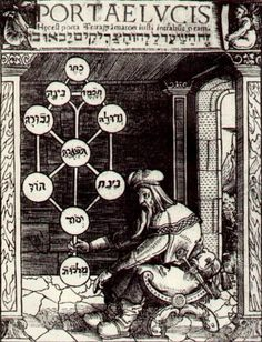 From the cover of the original Book of Zohar. Tree of life,  Etz haChayim (עץ החיים) in Hebrew, is a classic descriptive term for the central mystical symbol used in the Kabbalah of esoteric Judaism, also known as the 10 Sephirot. Its diagrammatic representation, arranged in 3 columns/pillars, derives from Christian and esoteric sources and is not known to the earlier Jewish tradition