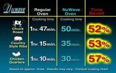 Infrared cooking | Cook with no added oil or fat - NuWave Oven Benefits