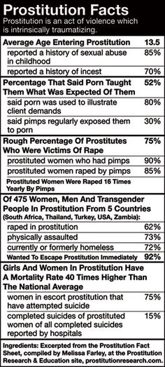"When these are the numbers, how can anyone logically argue that this needs to be legalized? It is obviously a form a violence against women. Legalization is NOT the issue, nor will it make violence against women ""safer"". The VIOLENCE inherent in everything surrounding prostitution, trafficking, and other sex work is the problem."