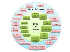 Beginner's Circle of Control and Concern - link to Mr Money Moustache article.