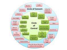 Circle of Control vs Circle of Concern