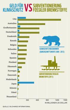 Weltweit wird noch immer jede Menge Geld für Öl und Kohle gezahlt. Diese Subventionen sind in den reichsten Ländern der Welt etwa fünfmal höher (!) als Investitionen in den Klimaschutz. Mehr dazu hier: http://www.wwf.de/themen-projekte/klima-energie/klimapolitik/klimakonferenz-der-un/klimakonferenz-keine-kohle-fuer-den-klimaschutz/