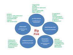 Big Five persoonlijkheidstest