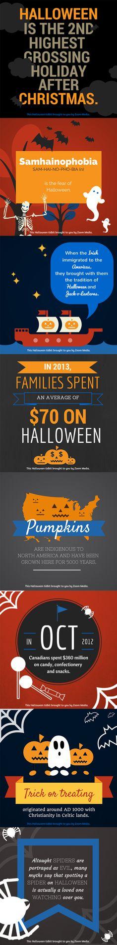 2014 Halloween fun facts