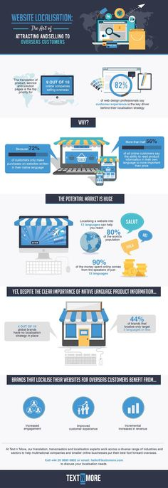 Website Localisation: The Art of Attracting and Selling to Overseas Customers #Infographic #Business #Marketing #Ecommerce http://itz-my.com