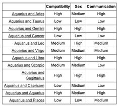 Are cancer and aquarius sexually compatible