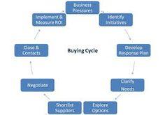 Afbeeldingsresultaat voor buying cycle