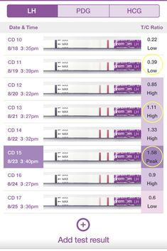 24 Best Ovulation Cycle & Ovulation Testing images in 2019