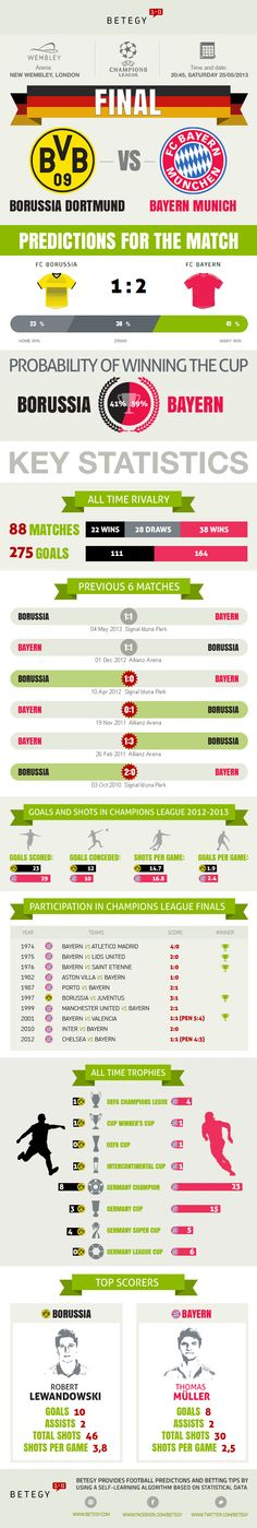 Borussia Dortmund - Bayern Munich Champions League final infographic.