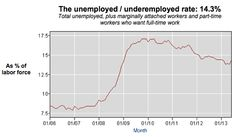 Why The 'Real' Unemployment Rate Is Higher Than You Think Do Not Be Deceived, Unemployment Rate, Forced Labor, Global Economy, Thinking Of You, Chart, Households, Google Search, Food