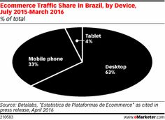 Traffic to retail sites in Brazil comes primarily from desktop PCs as opposed to mobile devices. Another traditional source of traffic to digital merchants in the country is search, which accounts for more than half of visits.