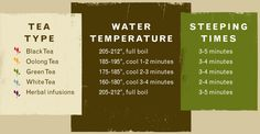 Tea steeping water temps & times. (I know this, but it's always nice to have a handy reference to print out for loose tea newbies. <3)