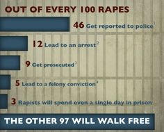 Out of every 100 rapists, 97 will walk free. According to the Rape Abuse & Incest National Network.