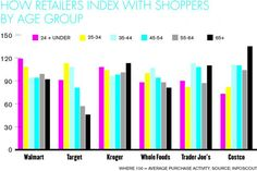 Where Consumers Shop by Age   Retailing: From A to Z by Joel Evans