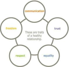 RELATIONSHIP CIRCLES: A template that represents different level ...