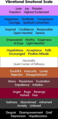 Out Source, the Universe, the Vortex, Our Emotional Guidance and Our Responsibility as Life's Co-Creators The Abraham-Hicks Emotional Guidance Scale.The Abraham-Hicks Emotional Guidance Scale. Tantra, Reiki, Les Chakras, Impatience, E Mc2, Spiritual Connection, Abraham Hicks, Emotional Intelligence, Law Of Attraction