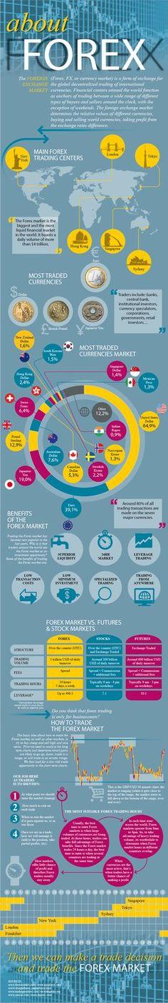 Infografía del Mercado de Divisas (Forex)
